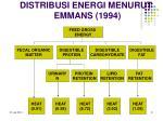 distribusi energi menurut emmans 1994