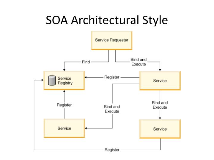 SOA Architectural Style