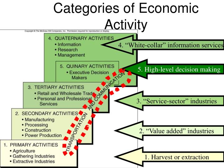 sector of economic activities The international standard industrial classification of all economic the informal sector and non-profit economic activities which the statistical commission.