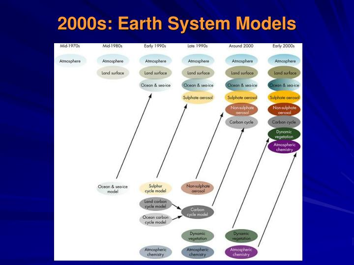 2000s: Earth System Models