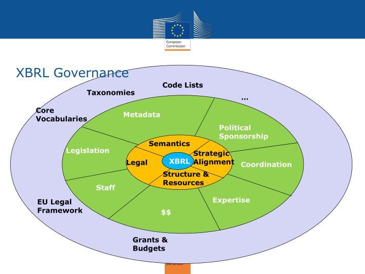 XBRL Governance