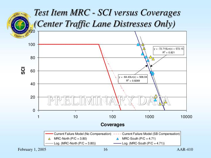 Test Item MRC - SCI versus Coverages (Center Traffic Lane Distresses Only)