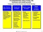 components of inner city economic growth strategy