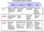 from opportunity to action