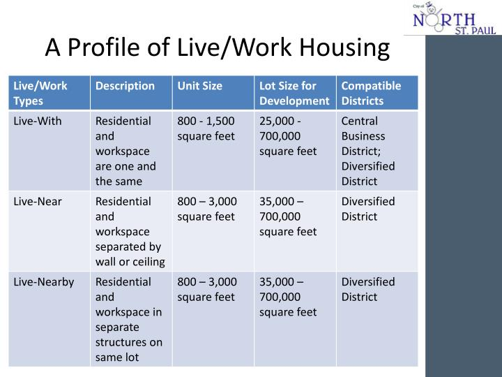 A profile of live work housing