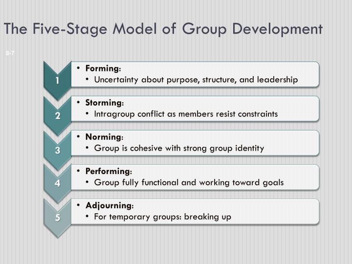 five stage model of group development