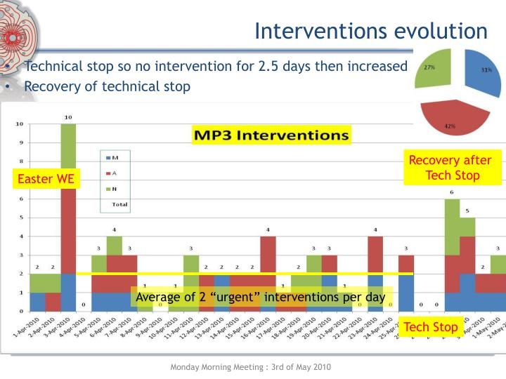 Interventions evolution