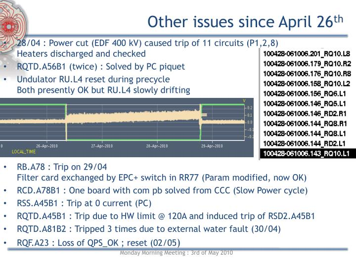 Other issues since April 26