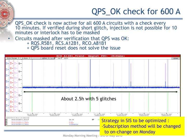 QPS_OK check for 600 A