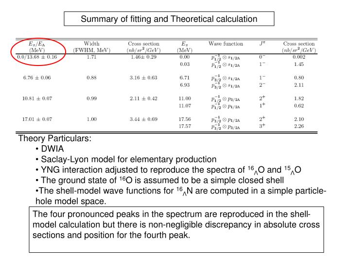 Summary of fitting and Theoretical calculation