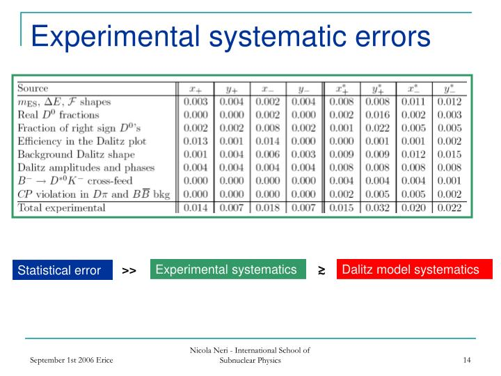 Experimental systematic errors