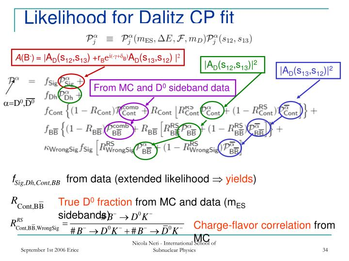 Likelihood for Dalitz CP fit