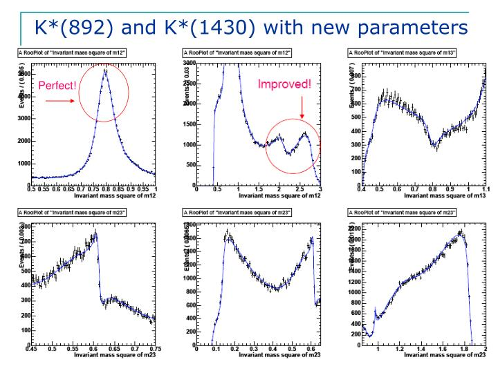 K*(892) and K*(1430) with new parameters