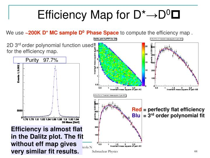 Efficiency Map for D*