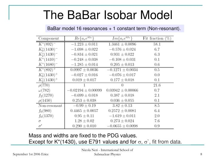 The BaBar Isobar Model
