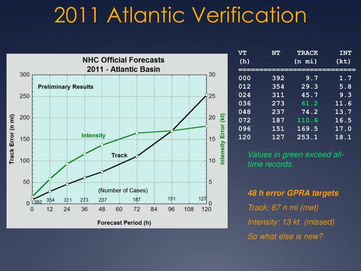 2011 atlantic verification