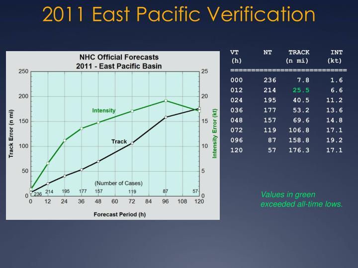 2011 East Pacific Verification