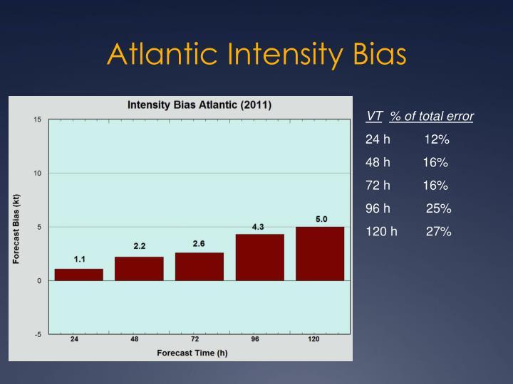 Atlantic Intensity Bias