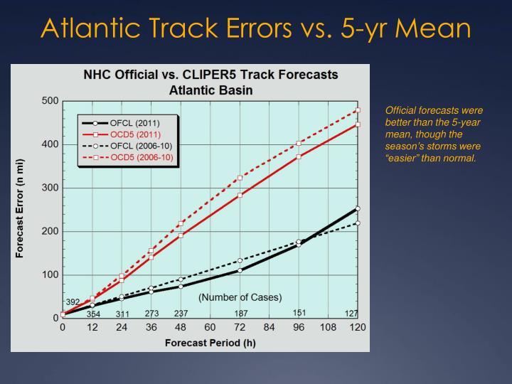 Atlantic Track Errors vs. 5-yr Mean