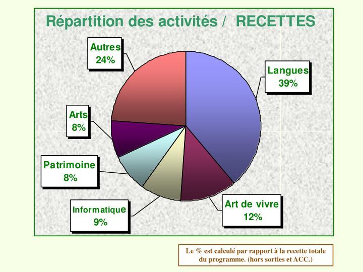 Le % est calculé par rapport à la recette totale du programme. (hors sorties et ACC.)