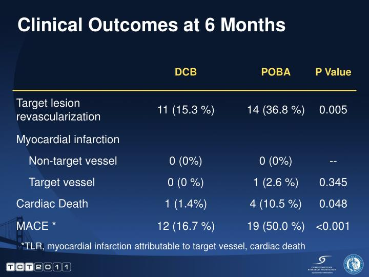 Clinical Outcomes at 6 Months