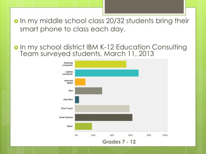 In my middle school class 20/32 students bring their smart phone to class each day.