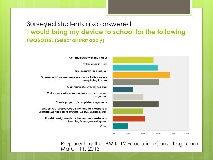 Surveyed students also answered
