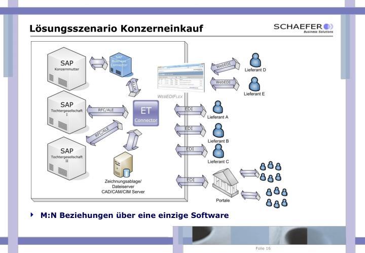 M:N Beziehungen über eine einzige Software