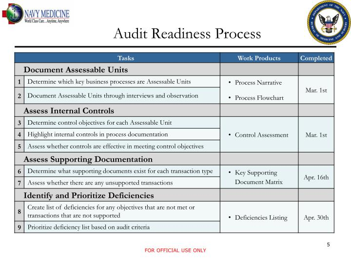 Audit Readiness Process