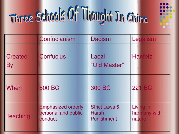 Three Schools Of Thought In China