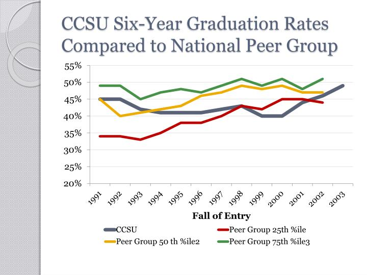 CCSU Six-Year Graduation Rates Compared to National Peer Group