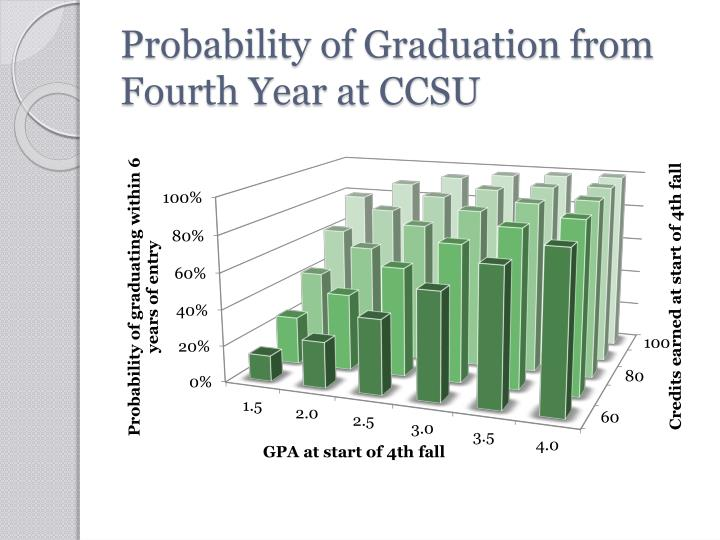 Probability of Graduation from Fourth Year at CCSU