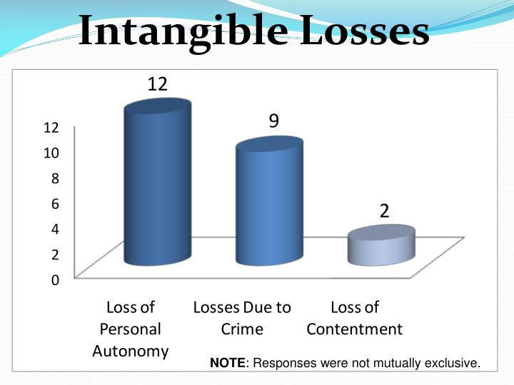 Intangible Losses