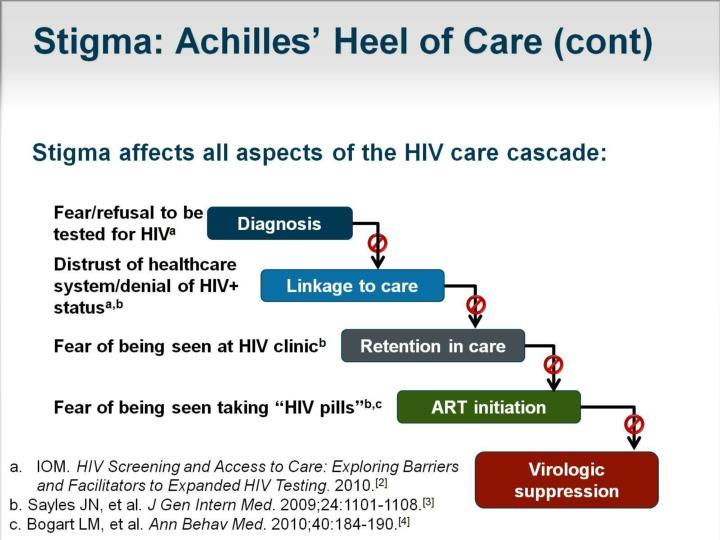 Stigma: Achilles' Heel of Care (cont)