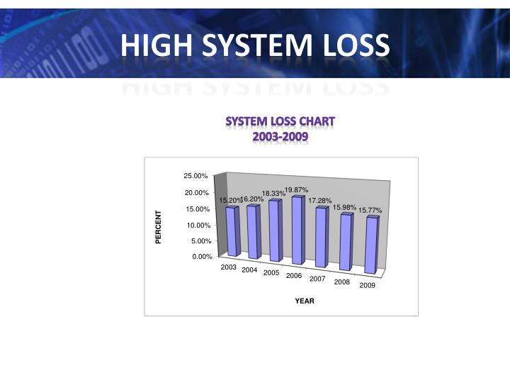 High system loss