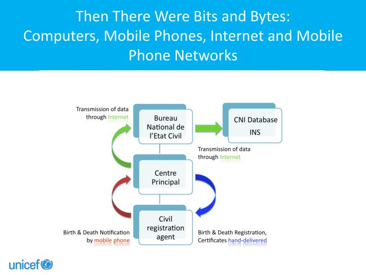 Then There Were Bits and Bytes: