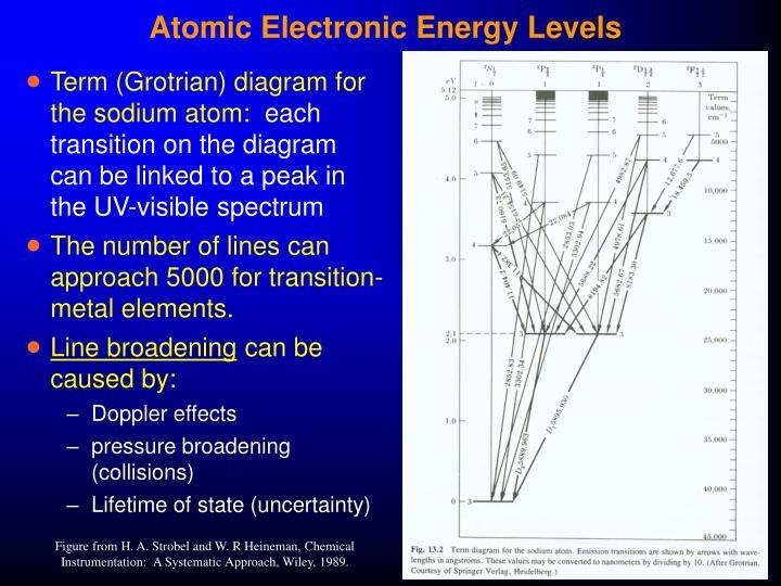 ppt atomic uv visible spectroscopy powerpoint. Black Bedroom Furniture Sets. Home Design Ideas