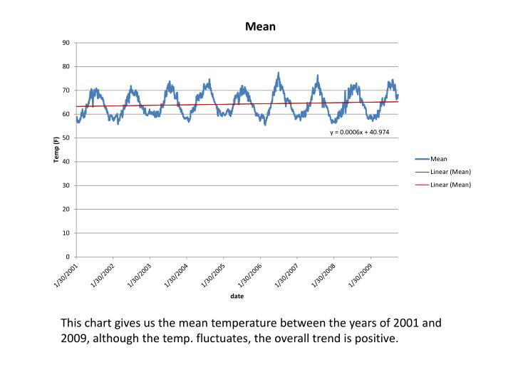 This chart gives us the mean temperature between the years of 2001 and 2009, although the temp. fluc...