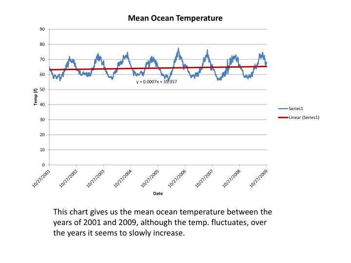 This chart gives us the mean ocean temperature between the years of 2001 and 2009, although the temp...