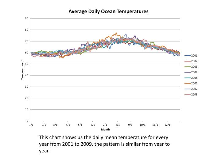 This chart shows us the daily mean temperature for every year from 2001 to 2009, the pattern is similar from year to year.