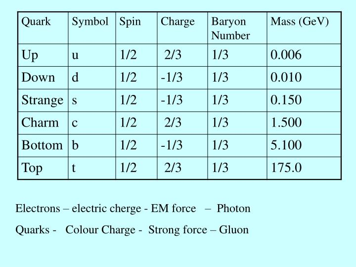 Electrons – electric cherge - EM force   –  Photon