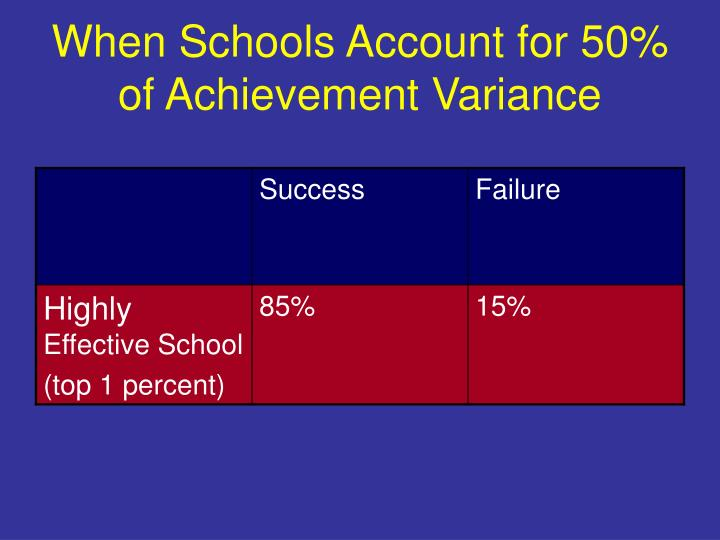 When Schools Account for 50% of Achievement Variance