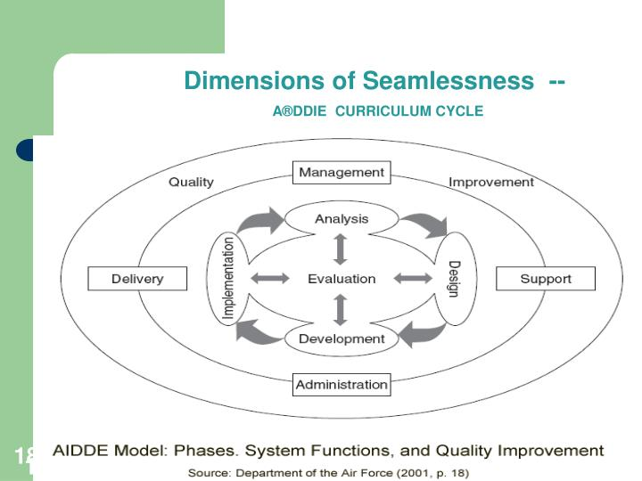 Dimensions of Seamlessness  --