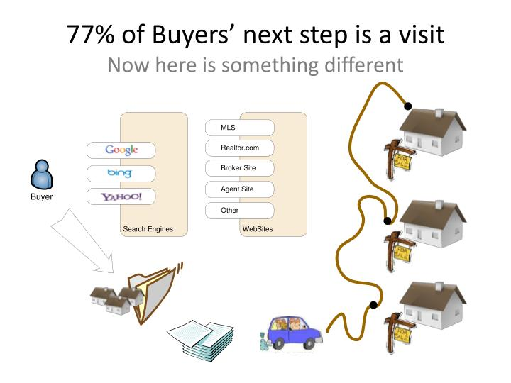 77% of Buyers' next step is a visit