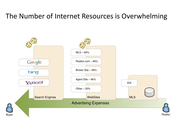 The Number of Internet Resources is Overwhelming