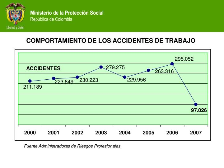 COMPORTAMIENTO DE LOS ACCIDENTES DE TRABAJO