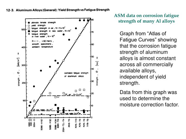 ASM data on corrosion fatigue strength of many Al alloys