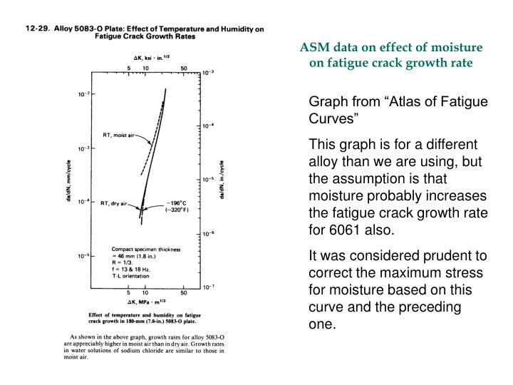 ASM data on effect of moisture on fatigue crack growth rate