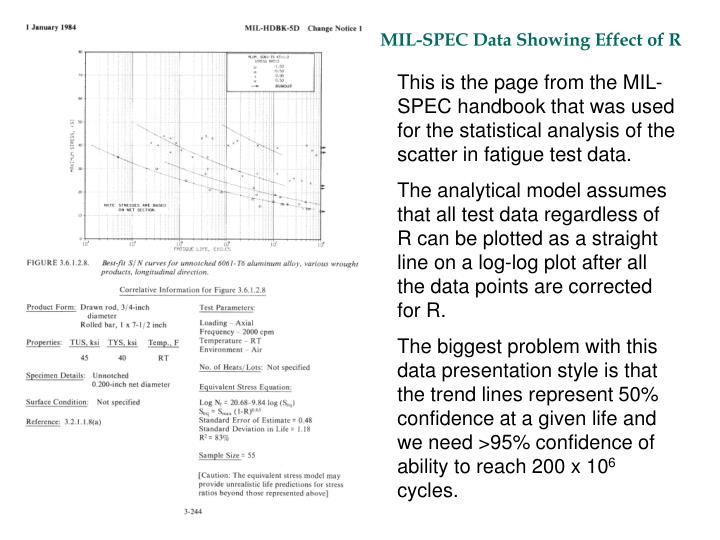 MIL-SPEC Data Showing Effect of R