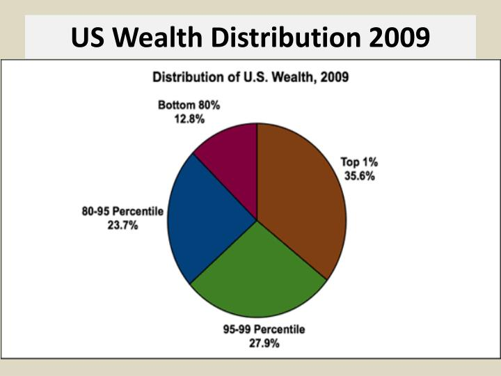 wealth distribution a social injustice Exploding wealth inequalities: does tax policy promote social justice or promote social justice or social injustice of the pre-tax wealth distribution.